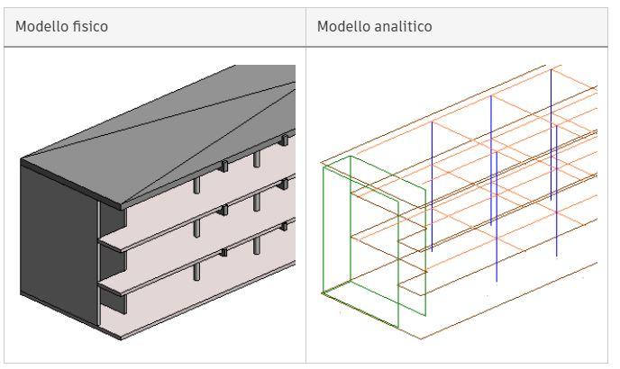 Modello Analitico str